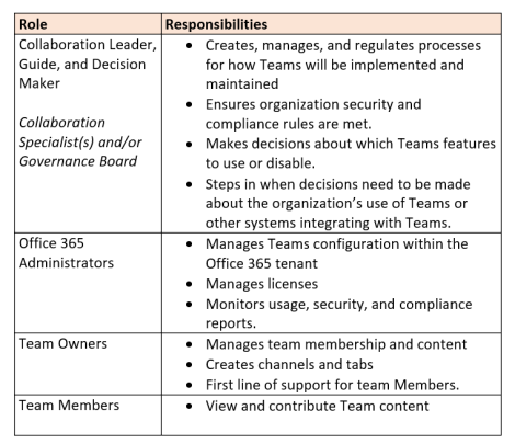 Microsoft Teams Roles